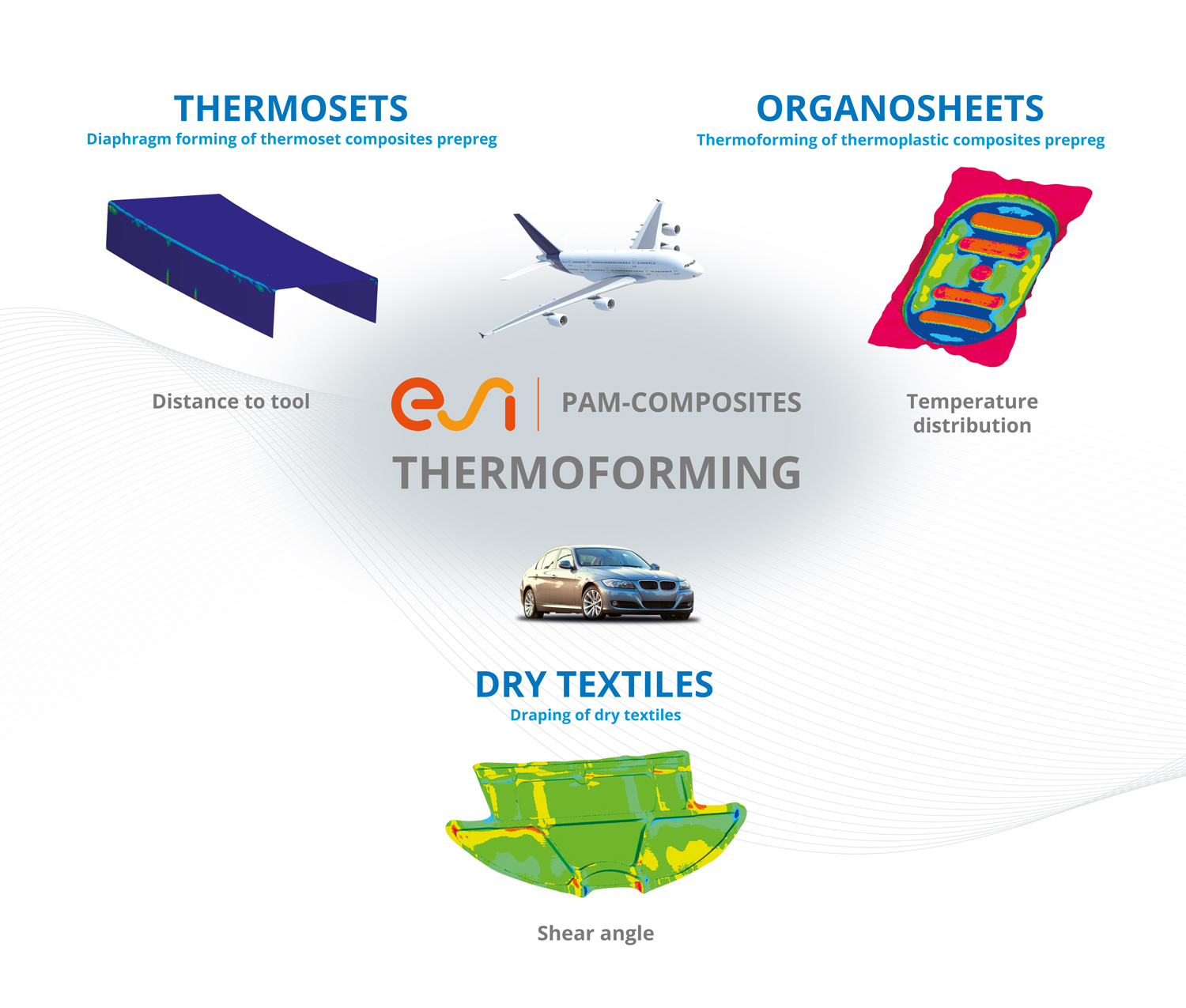 ESI North America, Inc  | Pacific Northwest National Laboratory - Link Processes to Properties in Thermoplastic Composite Manufacturing Via Machine Learning (Ml)