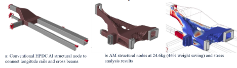 Ford Motor Company | Oak Ridge National Laboratory - Laser Powder Bed Fusion to Improve Car Part Quality