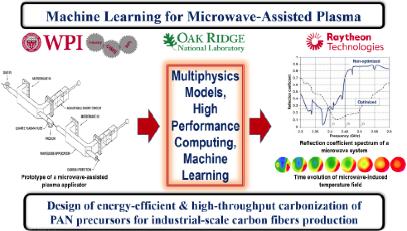 Raytheon Technologies Research Center  | Oak Ridge National Laboratory - Use of Machine Learning to Upscale Map Technology