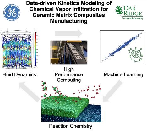 General Electric, GE Research   |  Oak Ridge National Laboratory - Improvement of Ceramic Matrix Composites For Aviation