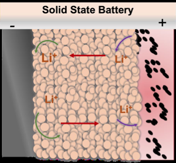 Toyota Motor Engineering & Manufacturing North America | Lawrence Livermore National Laboratory - New Class of Li-ion Solid-state Electrolytes