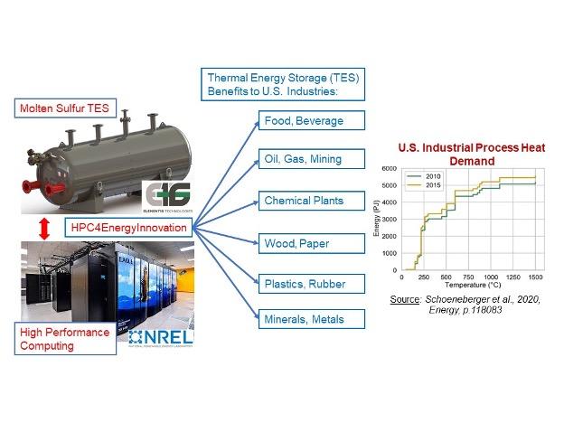Element 16 Technologies, Inc.  | National Energy Technology Laboratory - Optimization Of Sulfur Thermal Energy Storage