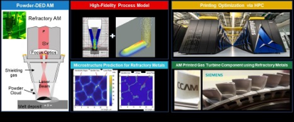 Commonwealth Center for Advanced Manufacturing  |  Oak Ridge National Laboratory - Development Of Additive Manufacturing Of Refractory Materials For Critical Applications